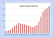 Eddington Population Chart 1800-2010
