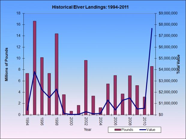 Elver Landings 1994-2011
