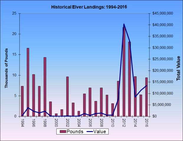 Elver Landings 1994-2016