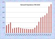 Falmouth Population Chart 1790-2010