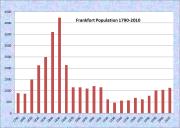 Frankfort Population Chart 1790-2010