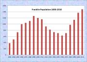 Franklin Population Chart 1830-2010