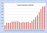 Freeport Population Chart 1790-2010