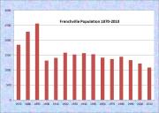 Frenchville Population Chart 1870-2010