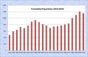 Friendship Population Chart 1810-2010