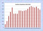 Gardiner Population Chart 1810-2010