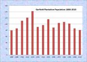 Garfield Population Chart 1880-2010