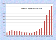 Glenburn Population Chart 1830-2010