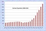 Gorham Population Chart 1800-2010
