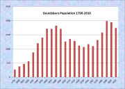 Gouldsboro Population Chart 1790-2010