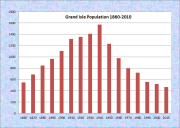 Grand Isle Population Chart 1860-2010