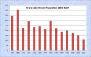 Grand Lake Stream Population Chart 1880-2010