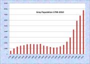 Gray Population Chart 1790-2010