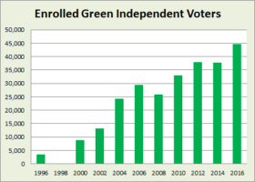 Green Independent Party Enrollment 1996-2016
