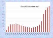 Greene Population Chart 1790-2010