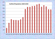 Guilford Population Chart 1820-2010