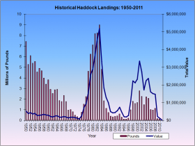 Haddock Landings 1950-2011