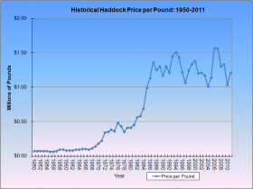 Haddock Price per Pound 1950-2011