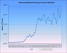 Haddock Price per Pound 1950-2016