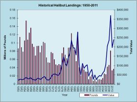 Halibut Landings 1950-2011