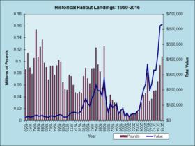 Halibut Landings 1950-2016