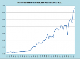Halibut Price per Pound 1950-2011