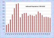 Hallowell Population Chart 1790-2010