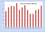 Hammond Population Chart 1880-2010