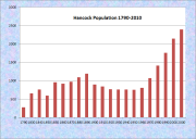 Hancock Population Chart 1790-2010