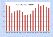 Hanover Population Chart 1850-2010