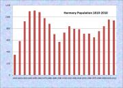 Harmony Population Chart 1810-2010