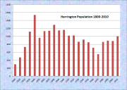 Harrington Population Chart 1800-2010