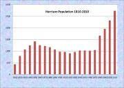 Harrison Population Chart 1810-2010