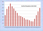 Hartford Population Chart 1810-2010