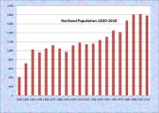 Hartland Population Chart 1820-2010