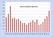 Hebron Population Chart 1800-2010