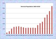 Hermon Population Chart 1820-2010