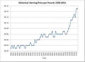 Herring Price per Pound 1950-2011