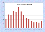 Hersey Population Chart 1870-2010