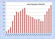 Hiram Population Chart 1790-2010