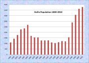 Hollis Population Chart 1800-2010