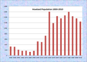 Howland Population Chart 1830-2010