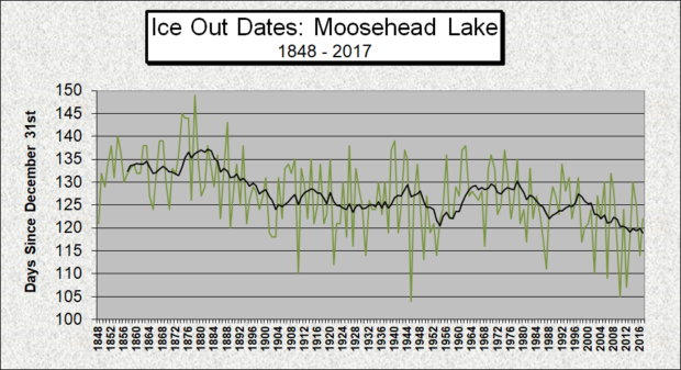 Ice Out Moosehead Lake 1848-2017