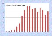 Jackman Population Chart 1840-2010