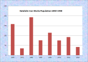 Katahdin Iron Works Population Chart 1850-1930