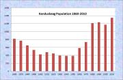 Kenduskeag Population Chart 1860-2010