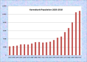 Kennebunk Population Chart 1820-2010