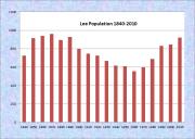 Lee Population Chart 1840-2010
