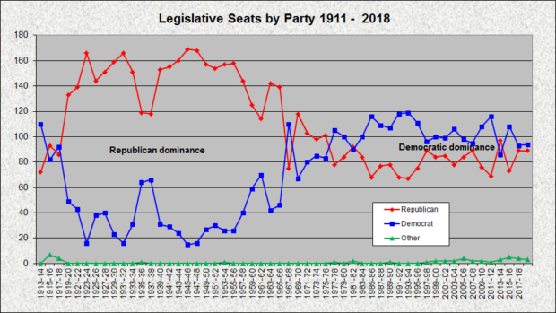 Legislative Seats by Party (January 2017)