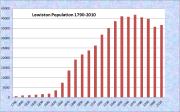 Lewiston Population Chart 1790-2010